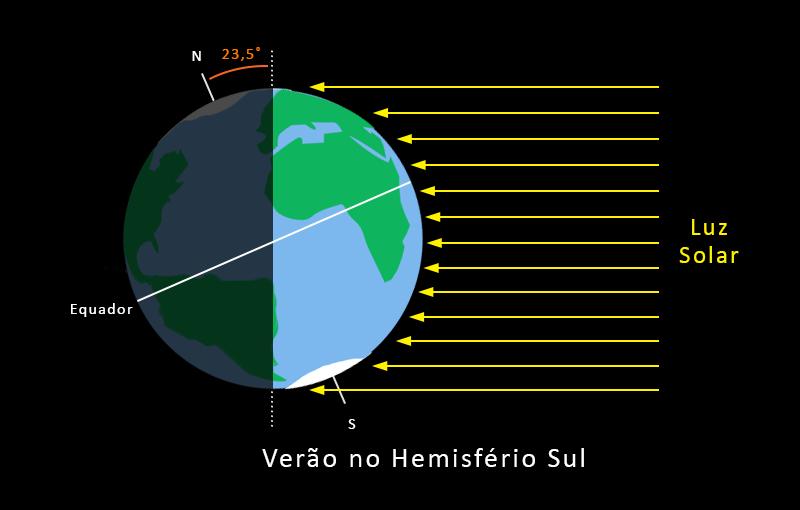Diagrama mostrando inclinação de 23 graus e meio do eixo da Terra e maior exposição do hemisfério sul aos raios solares durante o verão