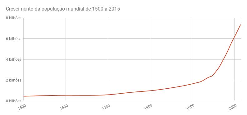 Crescimento da população mundial entre 1500 e 2015. Fonte: Our World in Data.