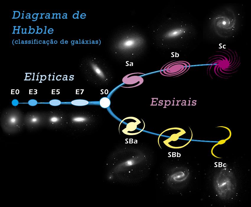 Diagrama de Hubble. Classificação de galáxias segundo o astrônomo Edwin Hubble publicou em 1936.