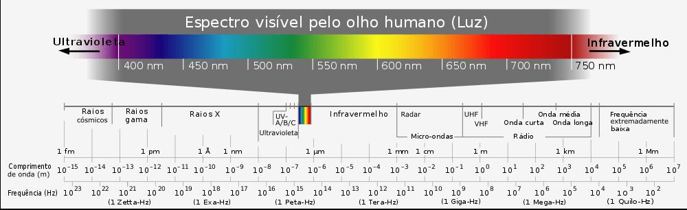 Representação do espectro visível, do ultravioleta, passando pela luz visível até o infravermelho.
