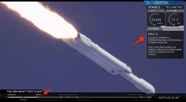 Imagem de lançamento de um foguete Falcon Heavy com a indicação de que ele chegou ao ponto de máxima pressão aerodinâmica.