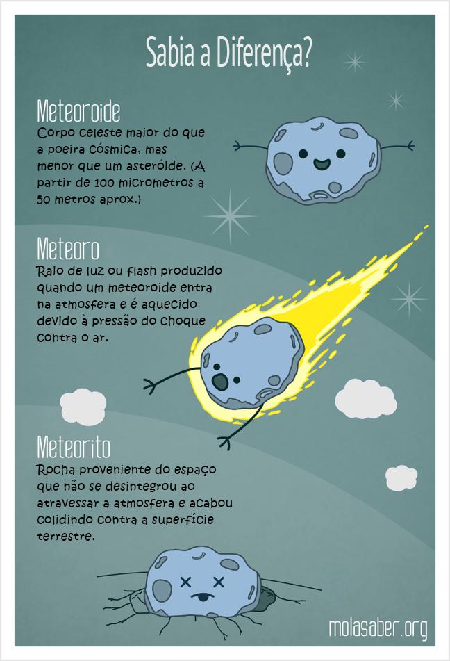 Diferença entre meteoroide, meteoro e meteorito. Meteoroide: Corpo celeste maior do que a poeira cósmica, mas menor que um asteróide. (A partir de 100 micrometros a 50 metros aprox.). Meteoro: Raio de luz ou flash produzido quando um meteoroide entra na atmosfera e é aquecido devido à pressão do choque contra o ar. Meteorito: Rocha proveniente do espaço que não se desintegrou ao atravessar a atmosfera e acabou colidindo contra a superfície terrestre.