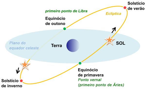 Solstícios e Equinócios para o Hemisfério Norte, de acordo com o movimento aparente do Sol na eclíptica.